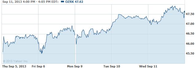 ozrk-20130912