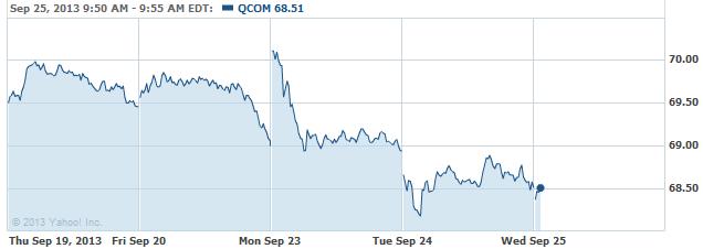 qcom-20130925