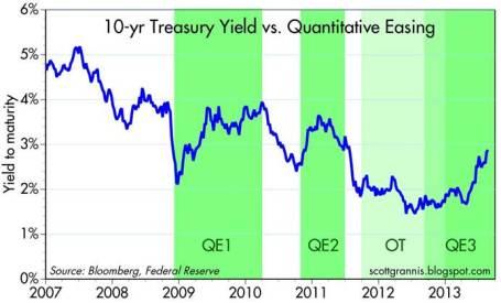 quantitative-easing-2013