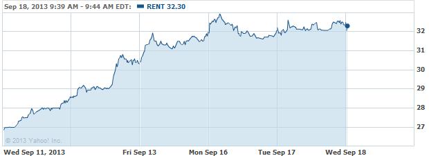 rent-20130918