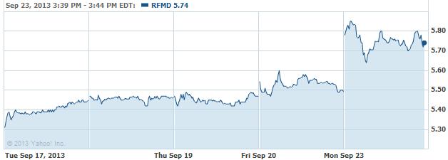 rfmd-20130923