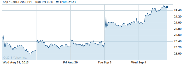 tmus-20130904