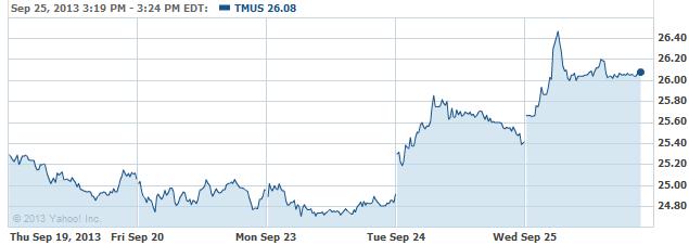 tmus-20130925