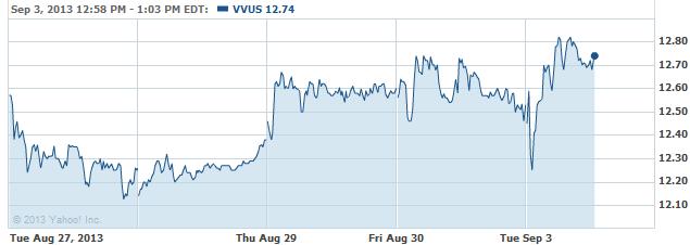 vvus-20130903