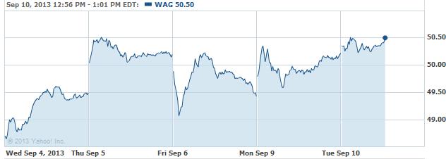 wag-20130910