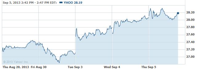 yhoo-20130905