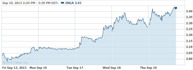 znga-20130919