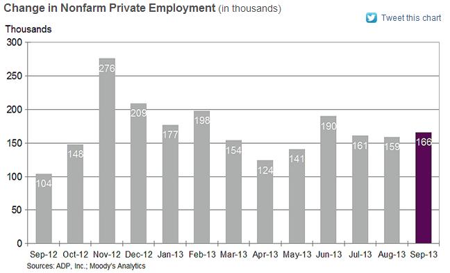 ADP National Employment Report - September 2013 - NER