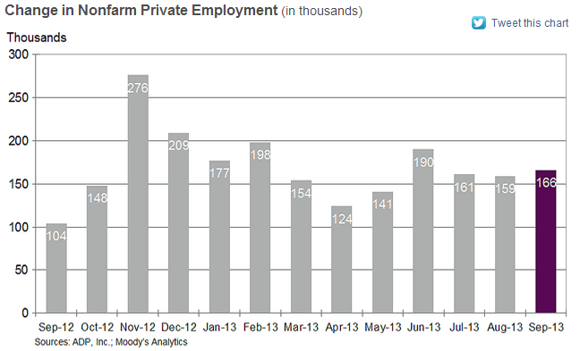 ADP National Employment Report - September 2013 - NER