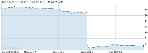 ARIA-20131011