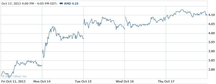 Advanced Micro Devices, Inc. Co Stock Chart - AMD Interactive Chart - Yahoo! Finance