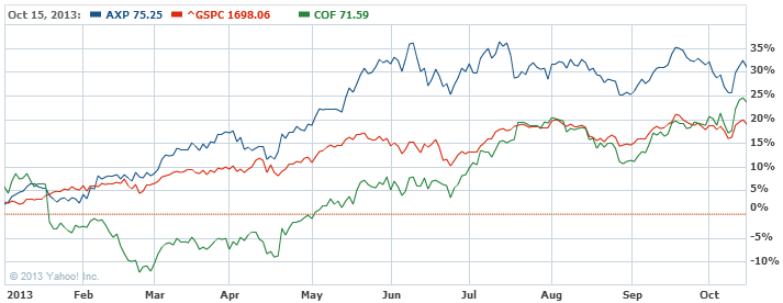 American Express Company Common Stock Chart - AXP Interactive Chart - Yahoo! Finance