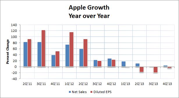 Apple 4Q Growth