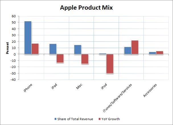 Apple 4Q Product