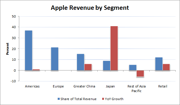Apple 4Q Segment