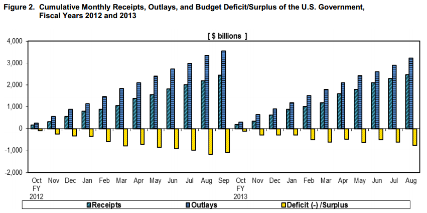 August Deficit