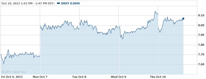 BBRY-20131010