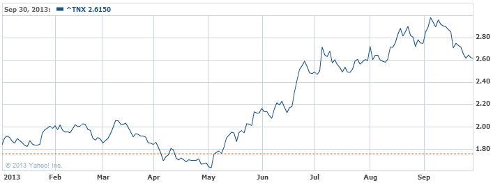 CBOE Interest Rate 10-Year T-No Index Chart - Yahoo! Finance