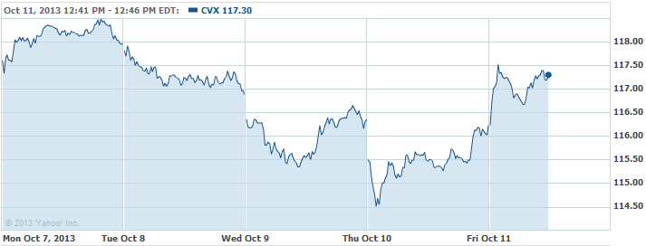 CVX-20131011
