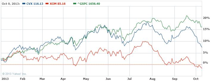 Chevron Corporation Common Stoc Stock Chart - CVX Interactive Chart - Yahoo! Finance
