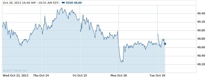 DISH-20131029