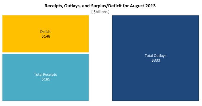 Deficit August