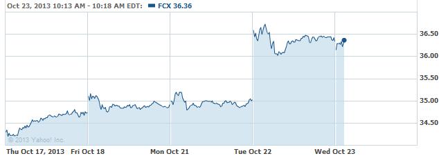 FCX 20131023