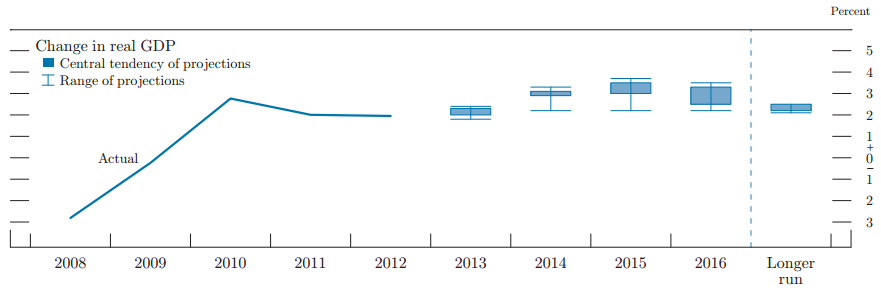 FOMC Projection GDP