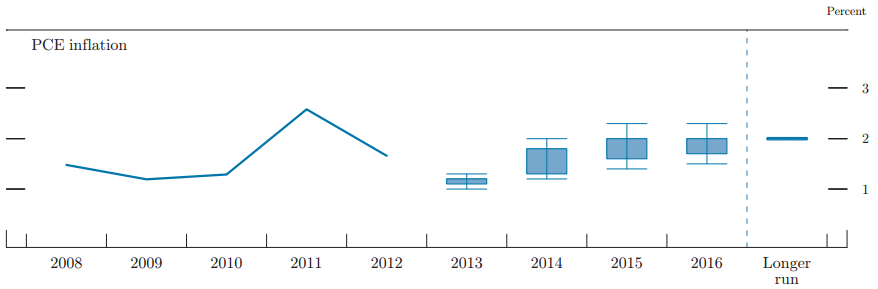 FOMC Projection Inflation