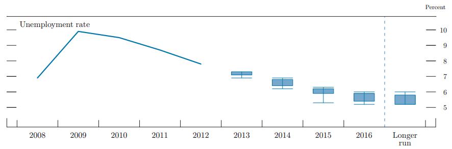 FOMC Projection Unemployment