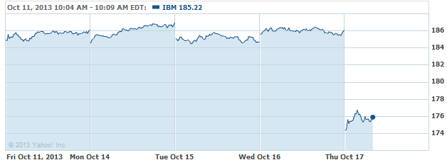 IBM 20131017