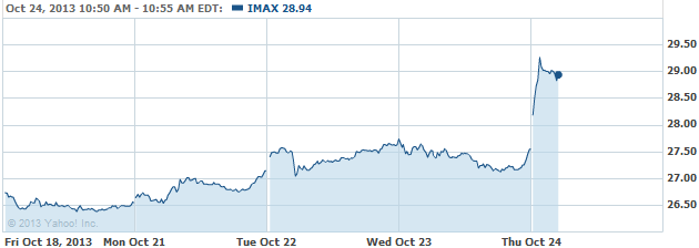 IMAX 20131024