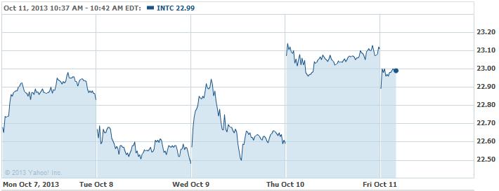 INTC-20131011