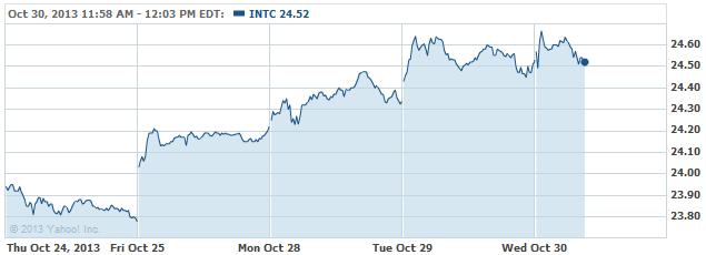 INTC 20131030