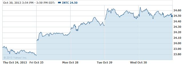 INTC 20131031