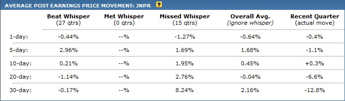 Whisper Number: How Will Juniper Networks Stock Move After Earnings?