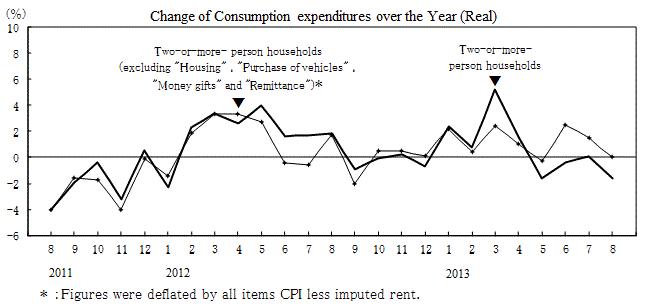 Japan Consumption