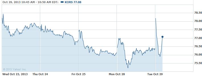 KORS-20131029