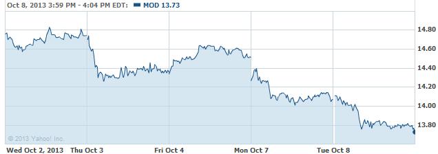MOdD-20131009