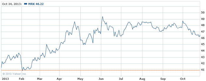Merck & Company, Inc. Common St Stock Chart - MRK Interactive Chart - Yahoo! Finance