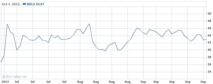 Noodles & Company Stock Chart - NDLS Interactive Chart - Yahoo! Finance