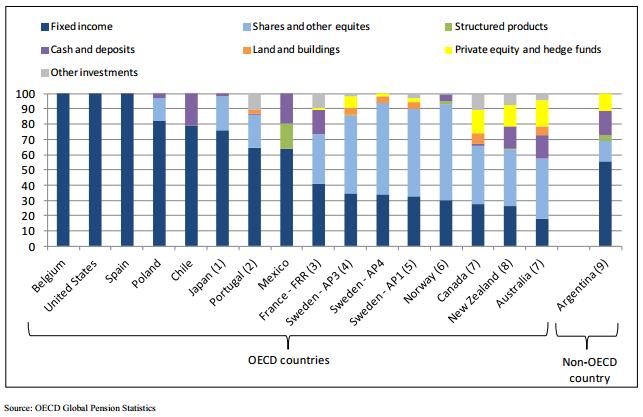 OECD Pensions