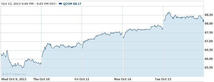QCOM-20131016
