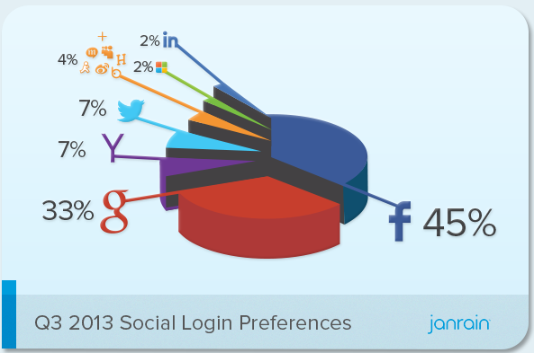 Jantrain social login report