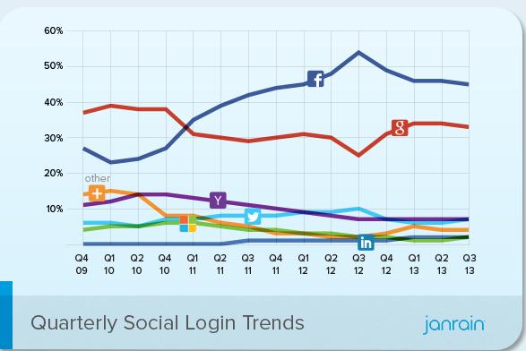 Jantrain social login study
