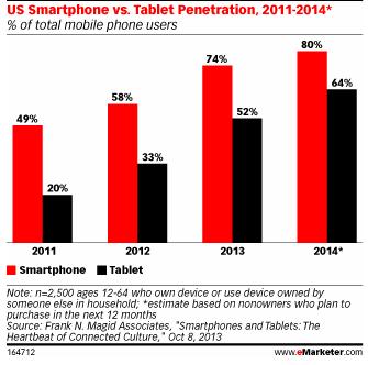 eMarketer smartphone tablet study