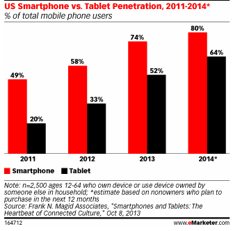 eMarketer smartphone tablet study