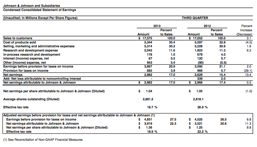 JNJ third quarter earnings 2013