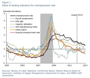 Source: http://www.frbsf.org/economic-research/publications/economic-letter/2013/october/labor-market-recovery-momentum-indicators/