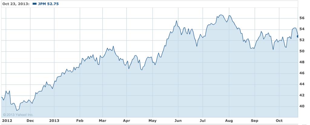 JPMorgan 1 year